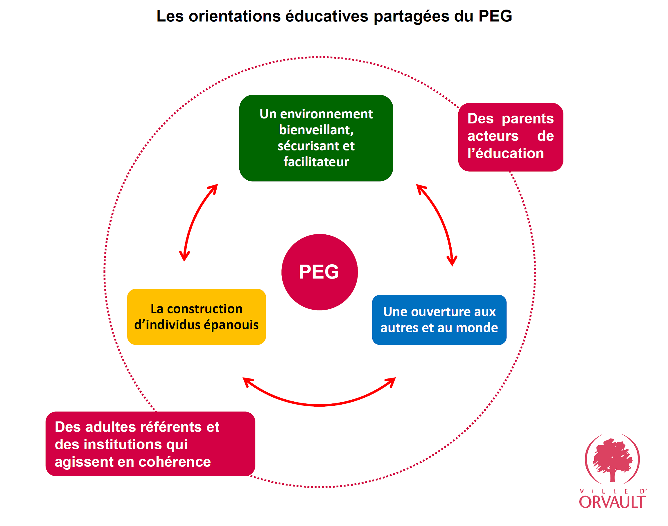 ORIENTATION EDUCATIVES PARTAGEES